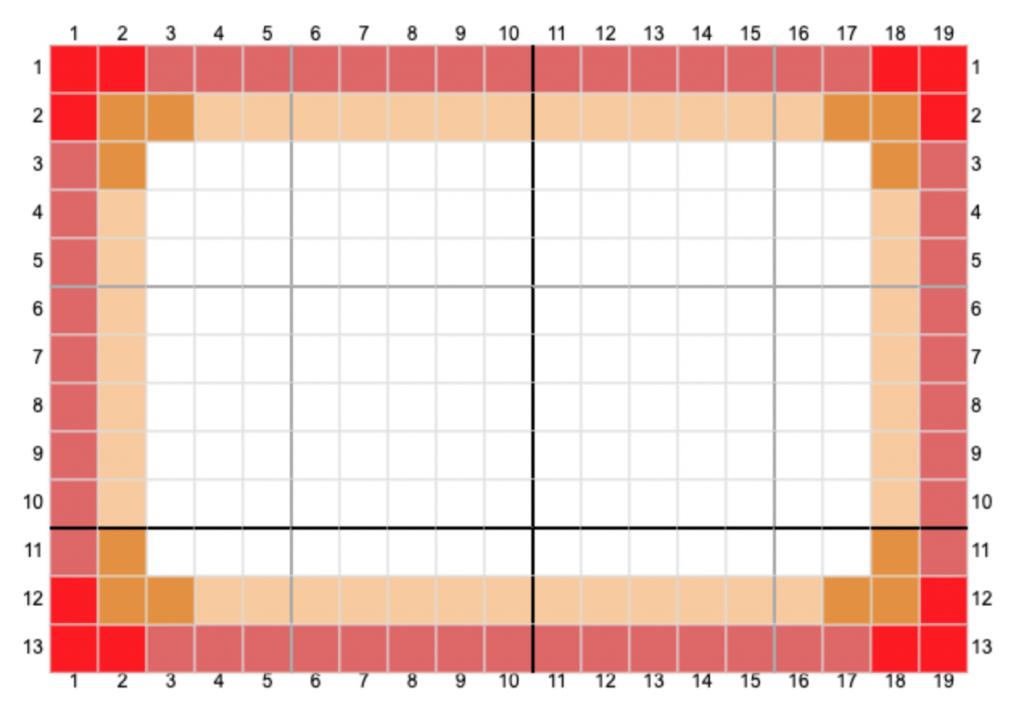Gráfico Rectángulo